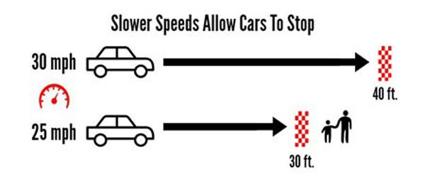Speed limit graphic